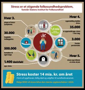 Fakta om stress