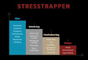 stress signaler