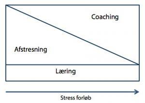 Stressforløb coaching